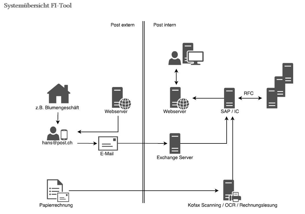 Grafik: Systemübersicht FI-Tool
